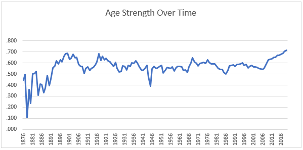 QUOC_1_Age_Strength_Over_Time